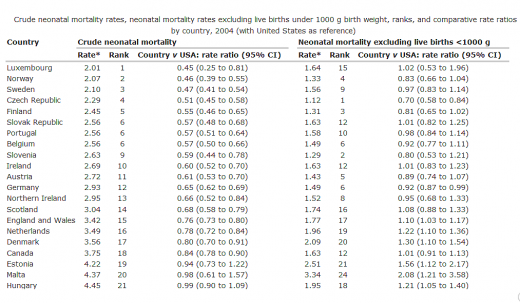 Crude and corrected international neonatal mortality rates