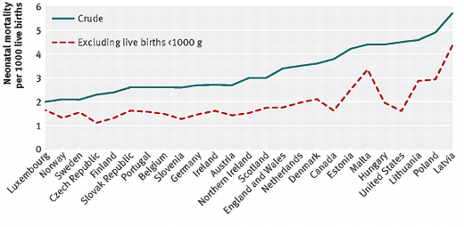 Graph crude and corrected international neonatal mortality rates