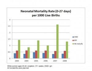 CDC statistics homebirth 2003-2008