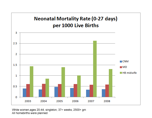 CDC statistics homebirth 2003-2008