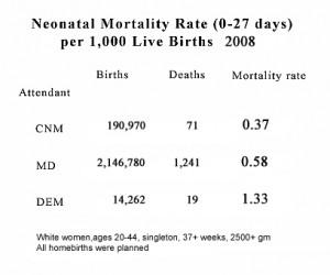 homebirth mortality CDC 2008