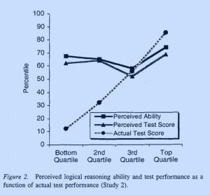 Dunning Krueger graph