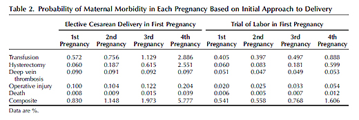 C-sections maternal morbidity