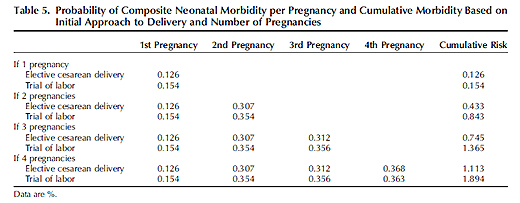 C-sections neonatal morbidity