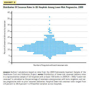 US low risk C-sections 2009