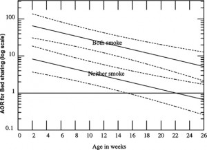 Co-sleeping risk of SIDS