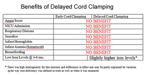 Benefits of delayed cord clamping