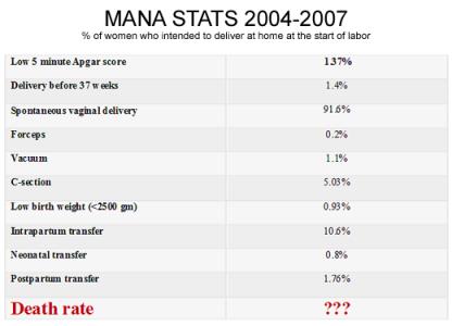 MANA stats 2004-2007