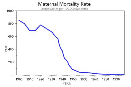 MaternalMortalityChart