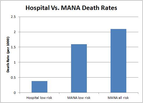 Hospital vs MANA