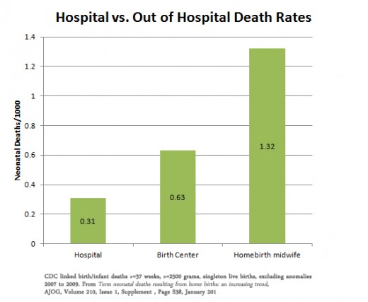 Hospital vs Out of Hospital Death Rates