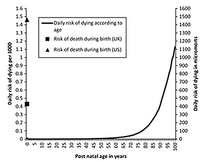Risk of death on day of birth