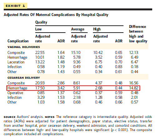 Maternal complications by hospital quality