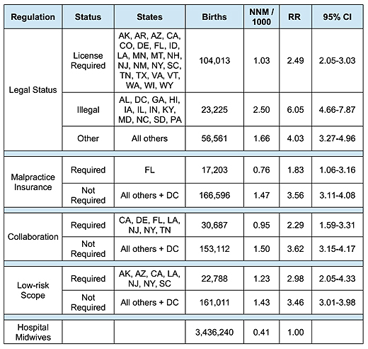 state midwifery laws