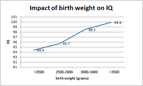 birth weight v IQ