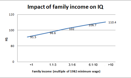 family income v IQ