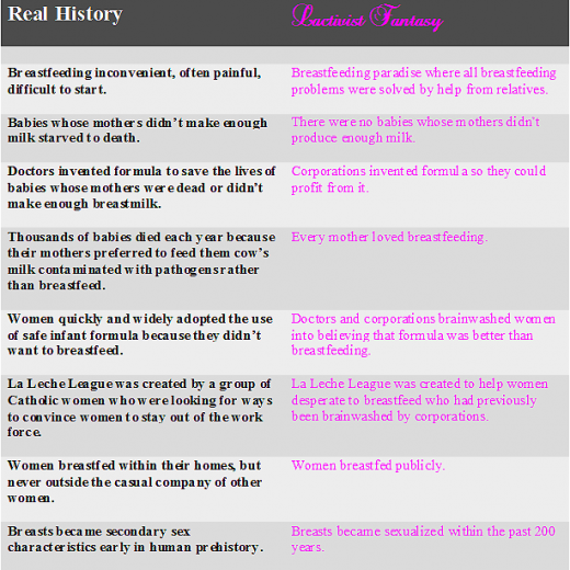 Real history lactivist history