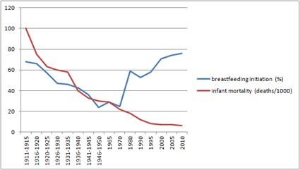 breastfeeding and infant mortality