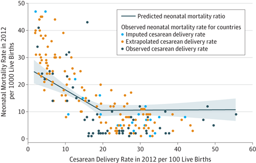 Cesarean vs. neonatal mortality